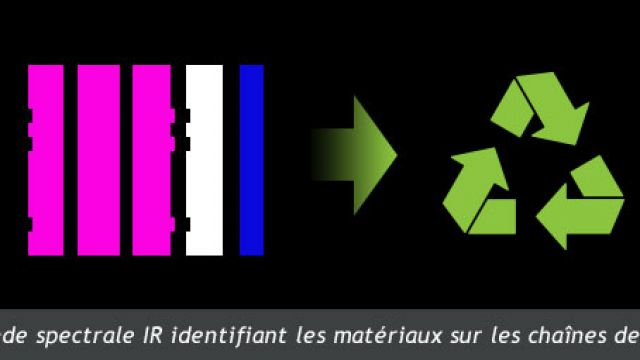 Emballages plastiques noirs recyclables